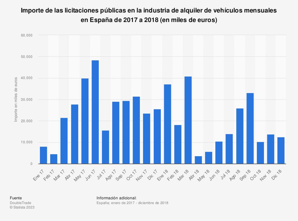 Estadística: Importe de las licitaciones públicas en la industria de alquiler de vehículos mensuales en España de 2017 a 2018 (en miles de euros) | Statista