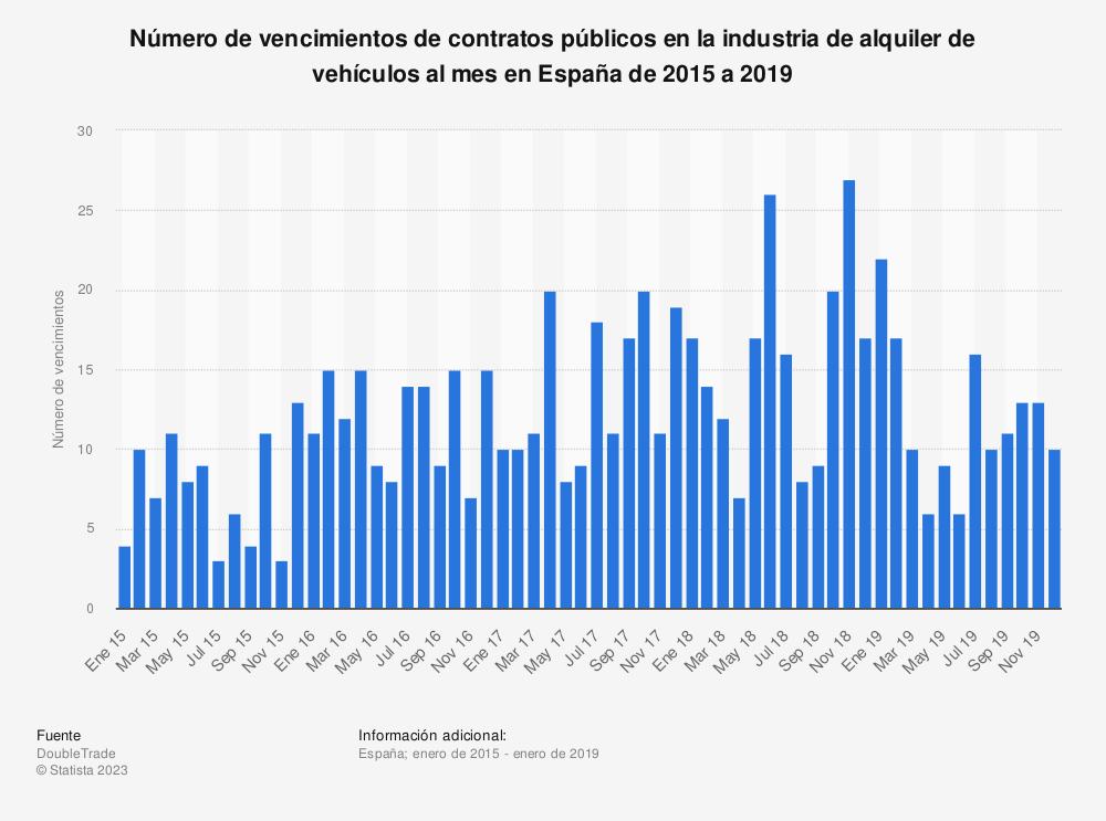 Estadística: Número de vencimientos de contratos públicos en la industria de alquiler de vehículos al mes en España de 2015 a 2019 | Statista
