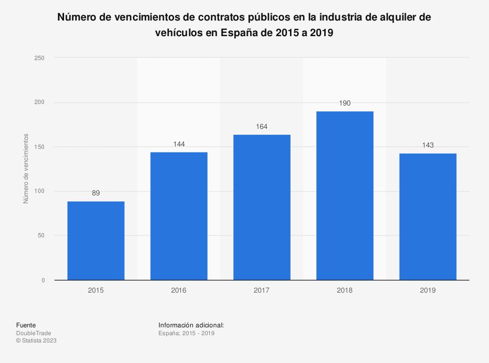Estadística: Número de vencimientos de contratos públicos en la industria de alquiler de vehículos en España de 2015 a 2019 | Statista