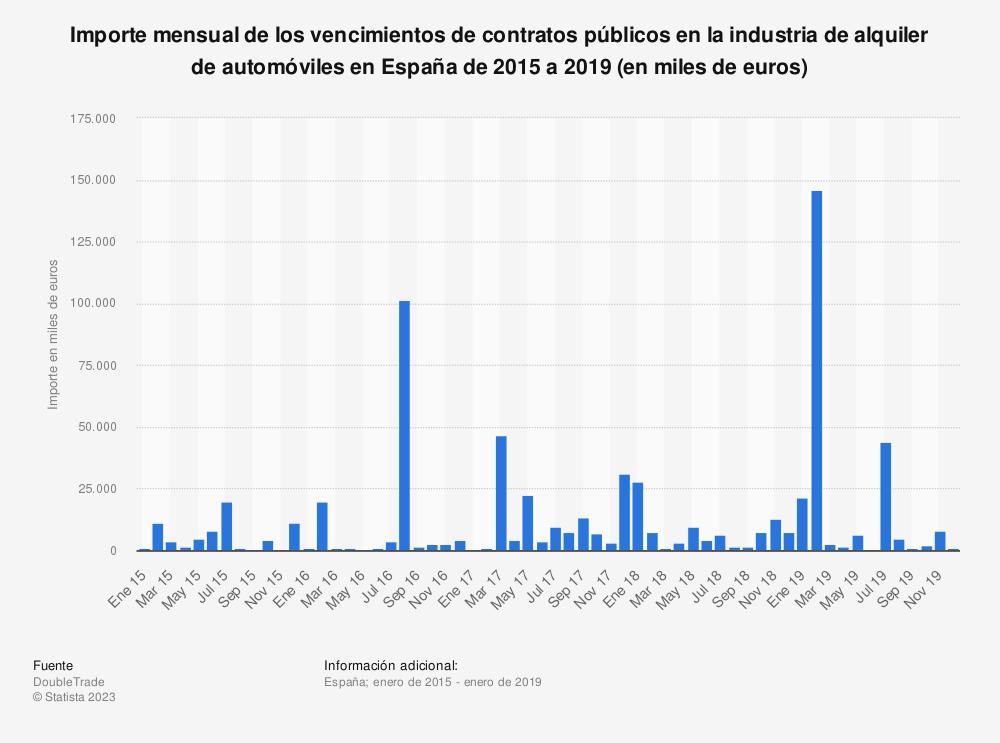 Estadística: Importe mensual de los vencimientos de contratos públicos en la industria de alquiler de automóviles en España de 2015 a 2019 (en miles de euros) | Statista