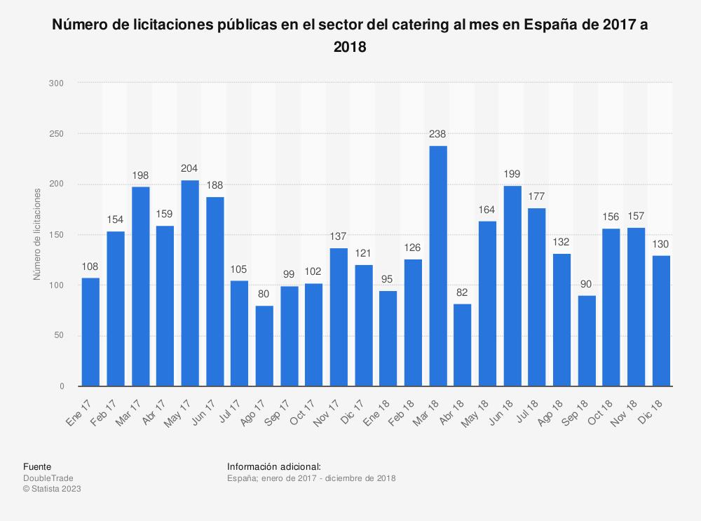 Estadística: Número de licitaciones públicas en el sector del catering al mes en España de 2017 a 2018  | Statista