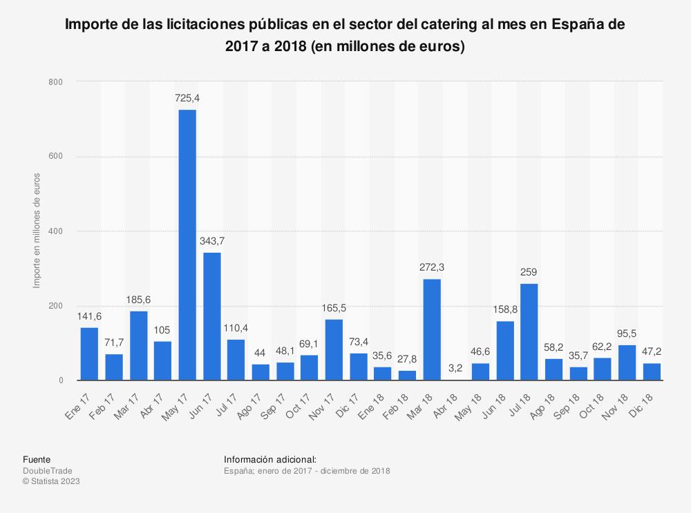 Estadística: Importe de las licitaciones públicas en el sector del catering al mes en España de 2017 a 2018 (en millones de euros) | Statista
