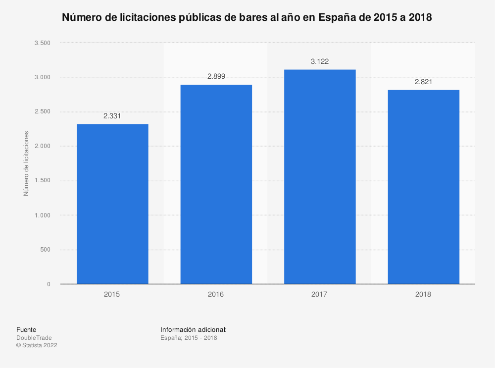 Estadística: Número de licitaciones públicas de bares al año en España de 2015 a 2018  | Statista