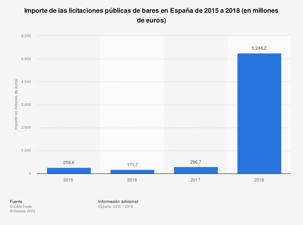 Estadística: Importe de las licitaciones públicas de bares en España de 2015 a 2018 (en millones de euros) | Statista
