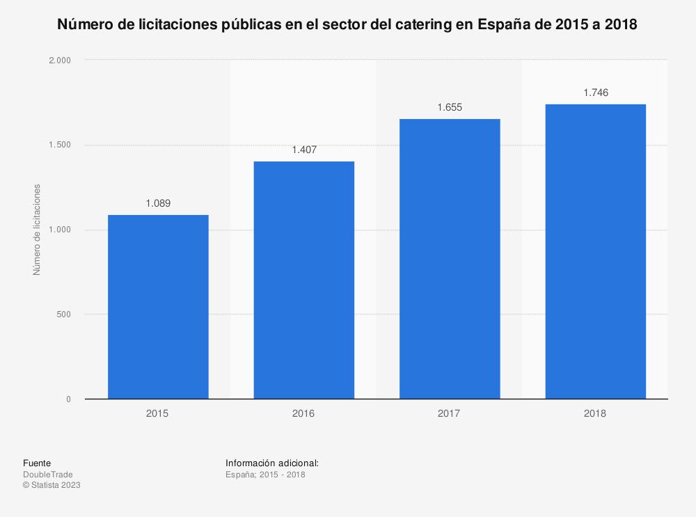 Estadística: Número de licitaciones públicas en el sector del catering en España de 2015 a 2018  | Statista