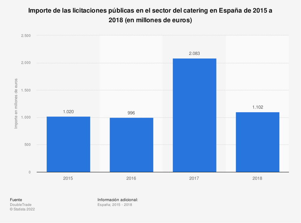 Estadística: Importe de las licitaciones públicas en el sector del catering en España de 2015 a 2018 (en millones de euros) | Statista