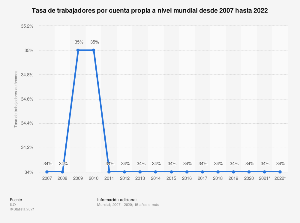 Estadística: Tasa de trabajadores por cuenta propia a nivel mundial desde 2007 hasta 2021 | Statista