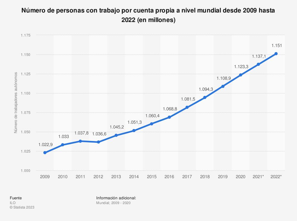 Estadística: Número de personas con trabajo por cuenta propia a nivel mundial desde 2009 hasta 2022 (en millones) | Statista