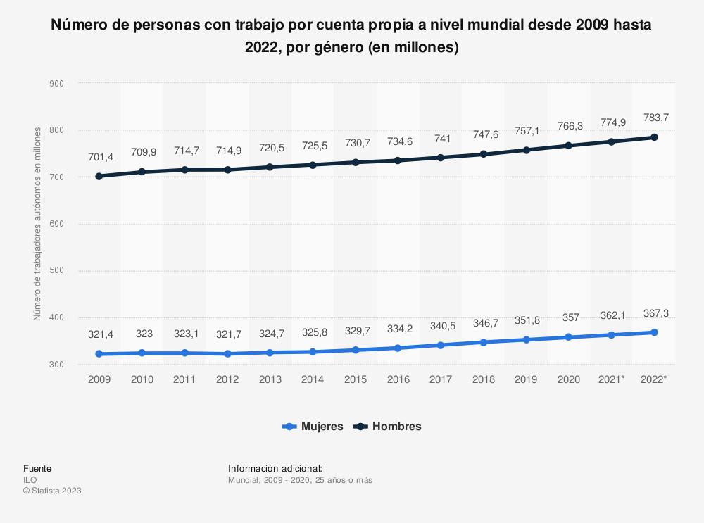 Estadística: Número de personas con trabajo por cuenta propia a nivel mundial desde 2009 hasta 2022, por género (en millones) | Statista