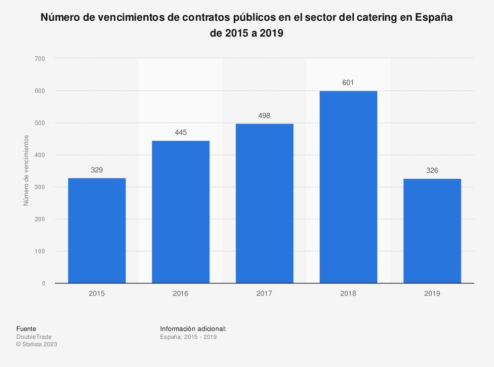 Estadística: Número de vencimientos de contratos públicos en el sector del catering en España de 2015 a 2019 | Statista