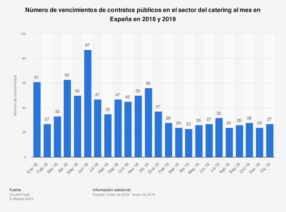 Estadística: Número de vencimientos de contratos públicos en el sector del catering al mes en España en 2018 y 2019 | Statista