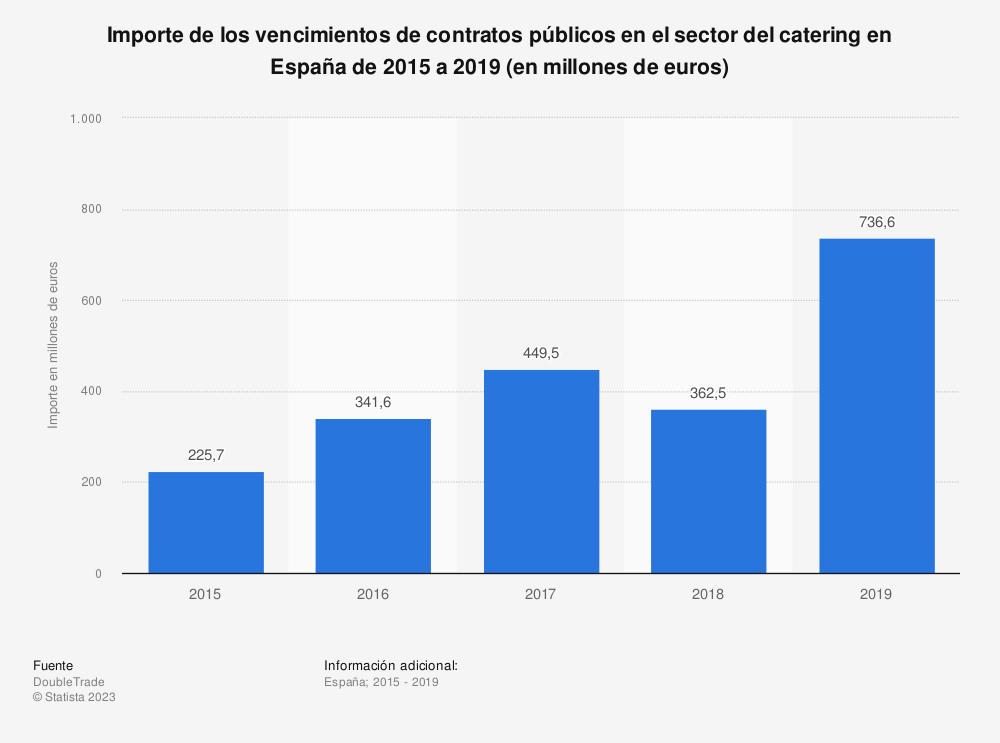 Estadística: Importe de los vencimientos de contratos públicos en el sector del catering en España de 2015 a 2019 (en millones de euros) | Statista