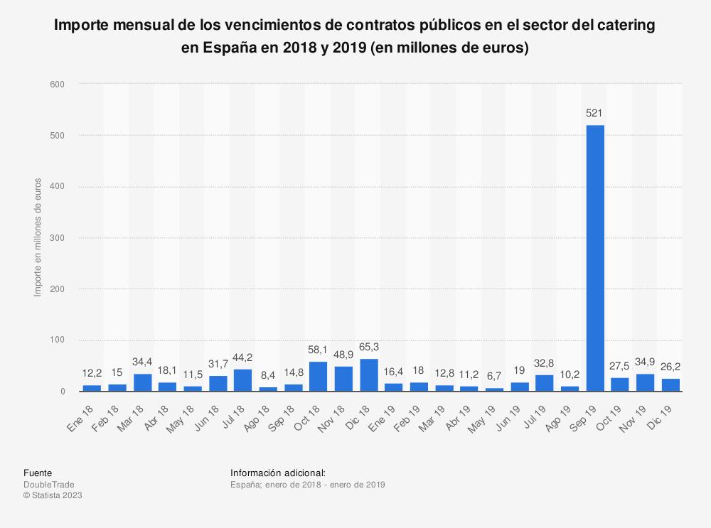 Estadística: Importe mensual de los vencimientos de contratos públicos en el sector del catering en España en 2018 y 2019 (en millones de euros) | Statista