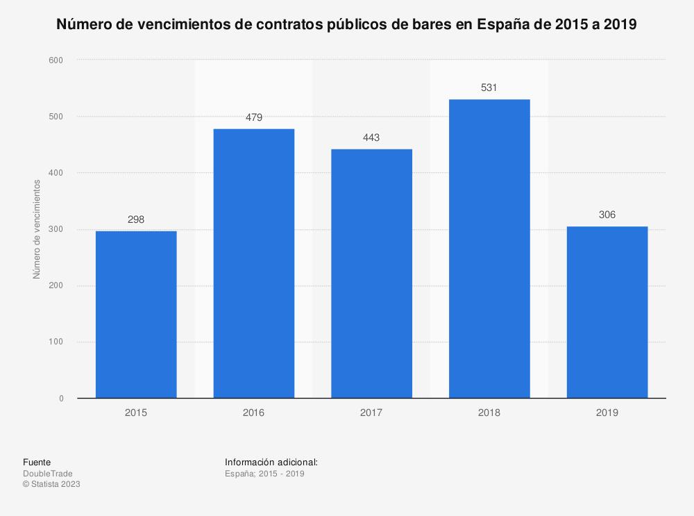 Estadística: Número de vencimientos de contratos públicos de bares en España de 2015 a 2019 | Statista