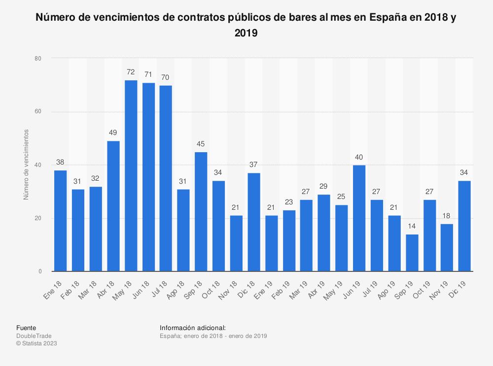 Estadística: Número de vencimientos de contratos públicos de bares al mes en España en 2018 y 2019 | Statista