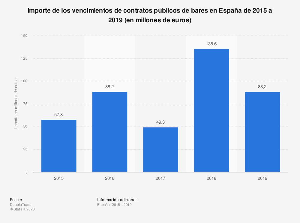 Estadística: Importe de los vencimientos de contratos públicos de bares en España de 2015 a 2019 (en millones de euros) | Statista