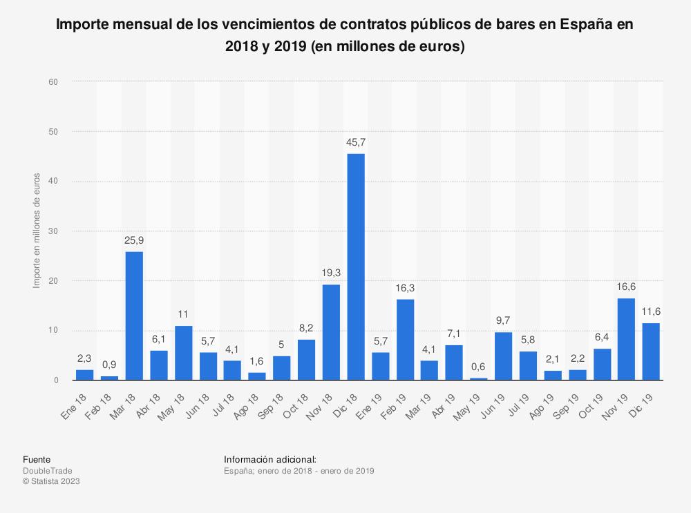 Estadística: Importe mensual de los vencimientos de contratos públicos de bares en España en 2018 y 2019 (en millones de euros) | Statista