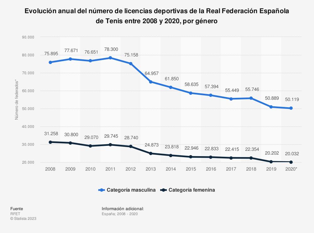 Estadística: Evolución anual del número de licencias deportivas de la Real Federación Española de Tenis entre 2008 y 2020, por género | Statista