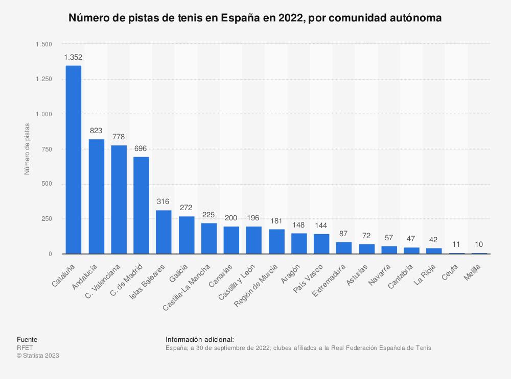 Estadística: Número de pistas de tenis en España en 2020, por comunidad autónoma | Statista