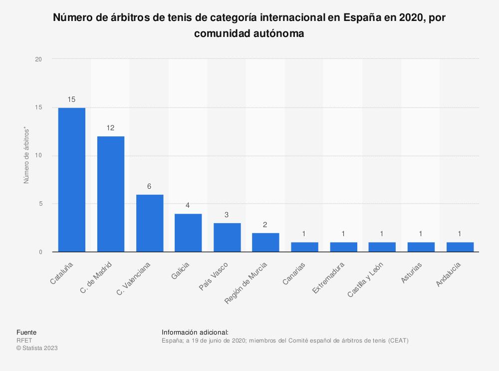 Estadística: Número de árbitros de tenis de categoría internacional en España en 2019, por comunidad autónoma | Statista