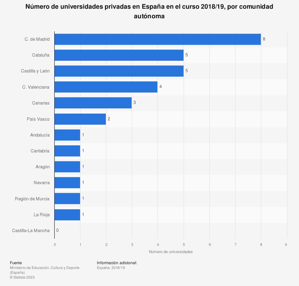 Estadística: Número de universidades privadas en España en el curso 2018/19, por comunidad autónoma | Statista