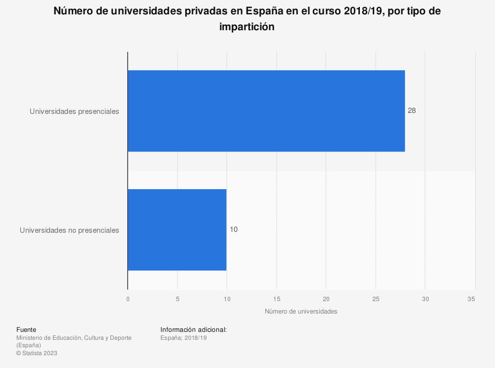 Estadística: Número de universidades privadas en España en el curso 2018/19, por tipo de impartición | Statista