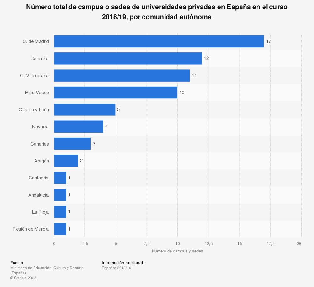 Estadística: Número total de campus o sedes de universidades privadas en España en el curso 2018/19, por comunidad autónoma | Statista