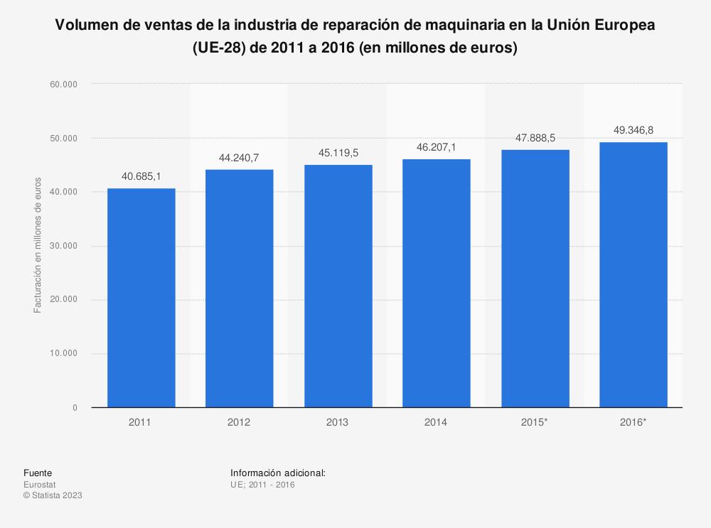 Estadística: Volumen de ventas de la industria de reparación de maquinaria en la Unión Europea (UE-28) de 2011 a 2016 (en millones de euros) | Statista