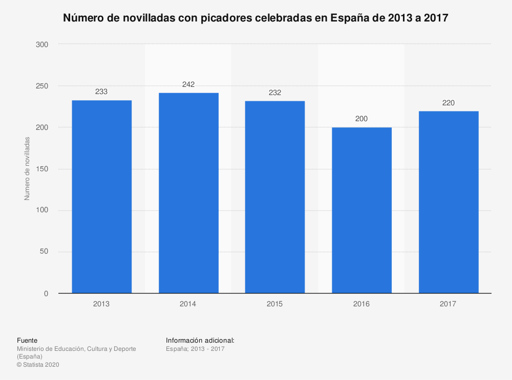 Estadística: Número de novilladas con picadores celebradas en España de 2013 a 2017 | Statista