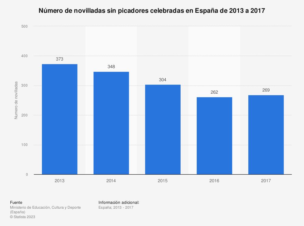 Estadística: Número de novilladas sin picadores celebradas en España de 2013 a 2017 | Statista