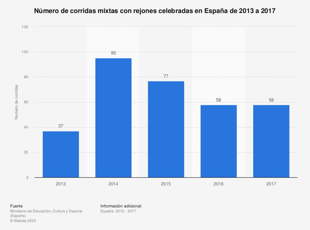 Estadística: Número de corridas mixtas con rejones celebradas en España de 2013 a 2017 | Statista