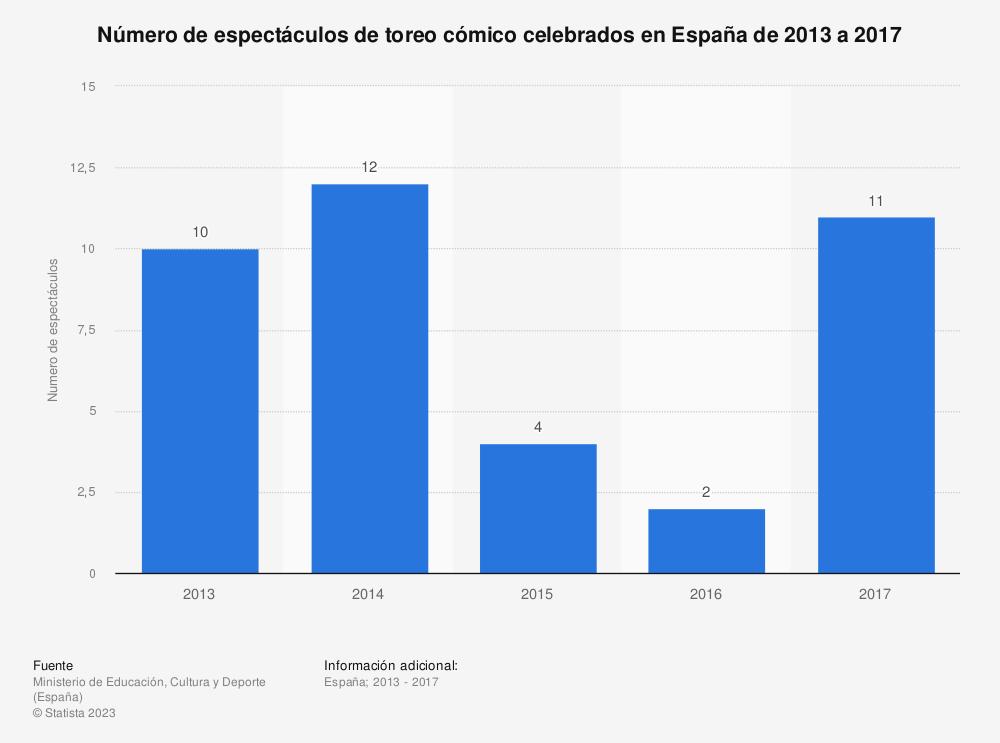 Estadística: Número de espectáculos de toreo cómico celebrados en España de 2013 a 2017 | Statista