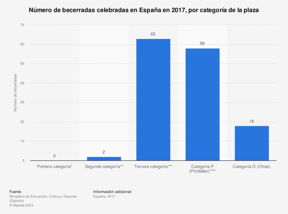 Estadística: Número de becerradas celebradas en España en 2017, por categoría de la plaza | Statista