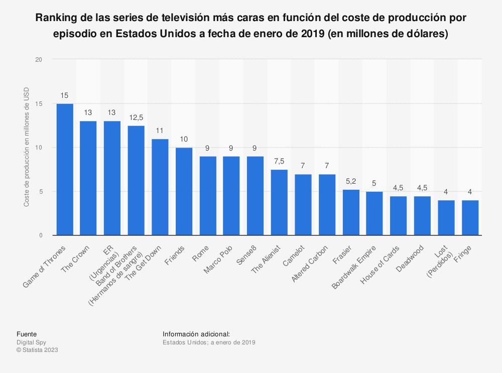 Estadística: Ranking de las series de televisión más caras en función del coste de producción por episodio en Estados Unidos a fecha de enero de 2019 (en millones de dólares) | Statista