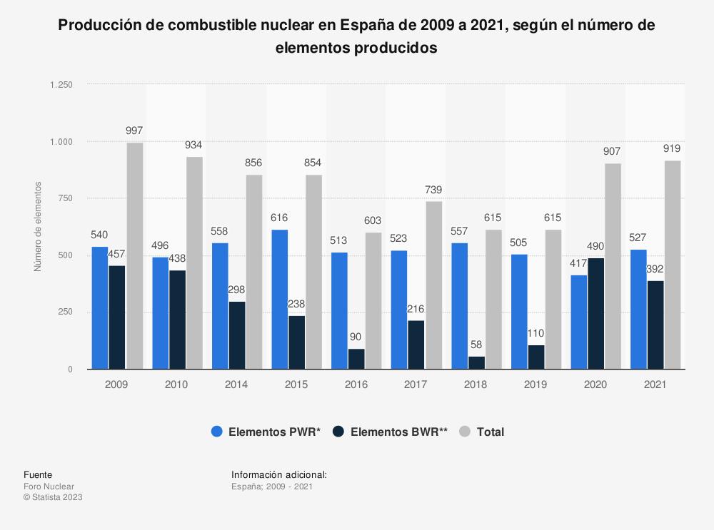 Estadística: Producción de combustible nuclear en España de 2009 a 2018, según el número de elementos producidos | Statista
