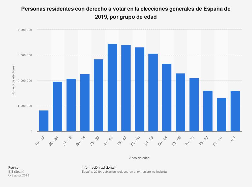 Estadística: Personas residentes con derecho a votar en la elecciones generales de España de 2019, por grupo de edad  | Statista