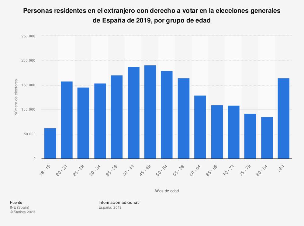 Estadística: Personas residentes en el extranjero con derecho a votar en la elecciones generales de España de 2019, por grupo de edad  | Statista