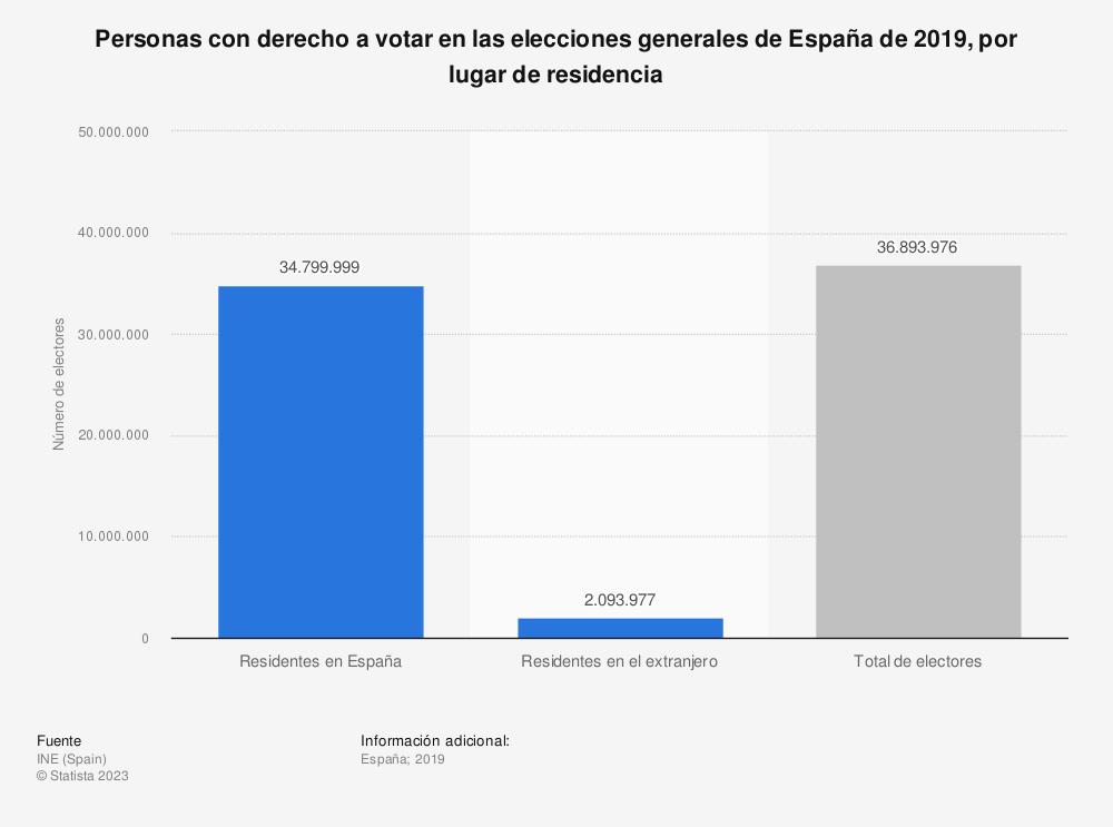 Estadística: Personas con derecho a votar en las elecciones generales de España de 2019, por lugar de residencia | Statista