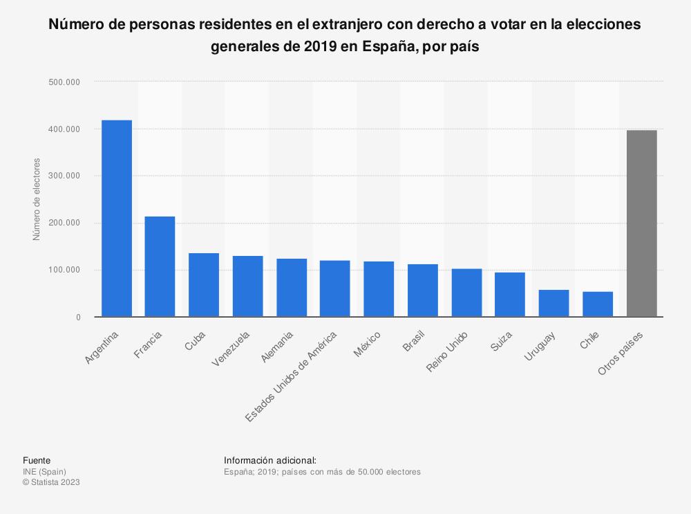 Estadística: Número de personas residentes en el extranjero con derecho a votar en la elecciones generales de 2019 en España, por país  | Statista