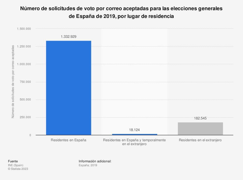 Estadística: Número de solicitudes de voto por correo aceptadas para las elecciones generales de España de 2019, por lugar de residencia | Statista