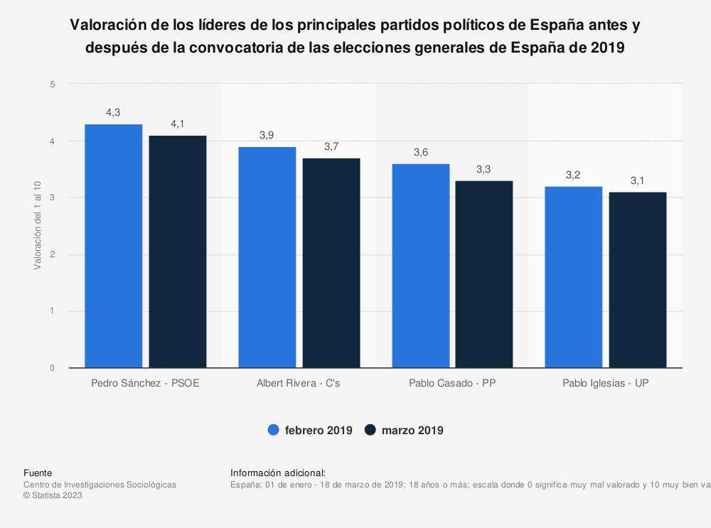 Estadística: Valoración de los líderes de los principales partidos políticos de España antes y después de la convocatoria de las elecciones generales de España de 2019 | Statista