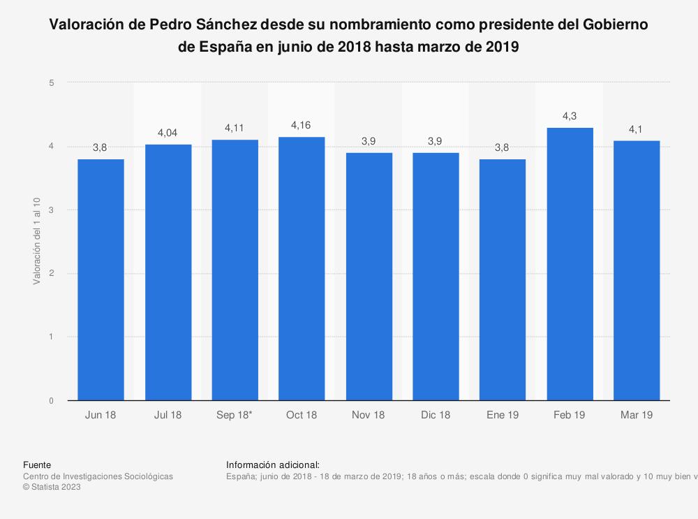 Estadística: Valoración de Pedro Sánchez desde su nombramiento como presidente del Gobierno de España en junio de 2018 hasta marzo de 2019 | Statista
