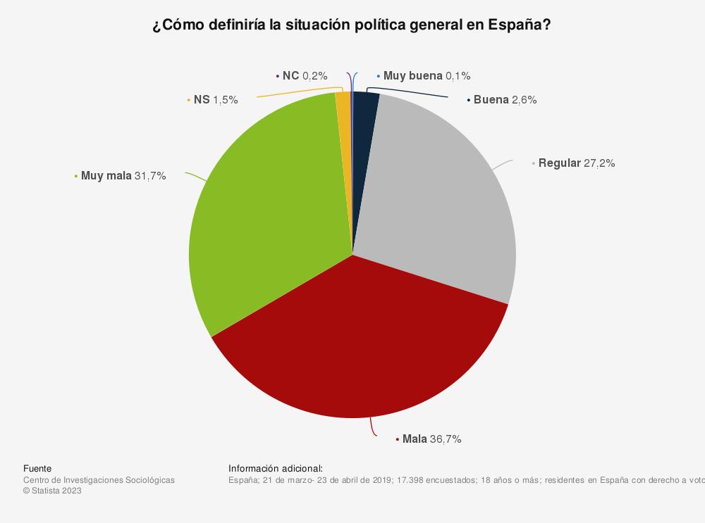 Estadística: ¿Cómo definiría la situación política general en España? | Statista
