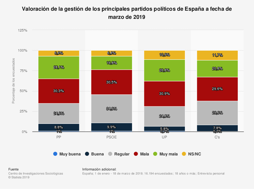 Estadística: Valoración de la gestión de los principales partidos políticos de España a fecha de marzo de 2019 | Statista