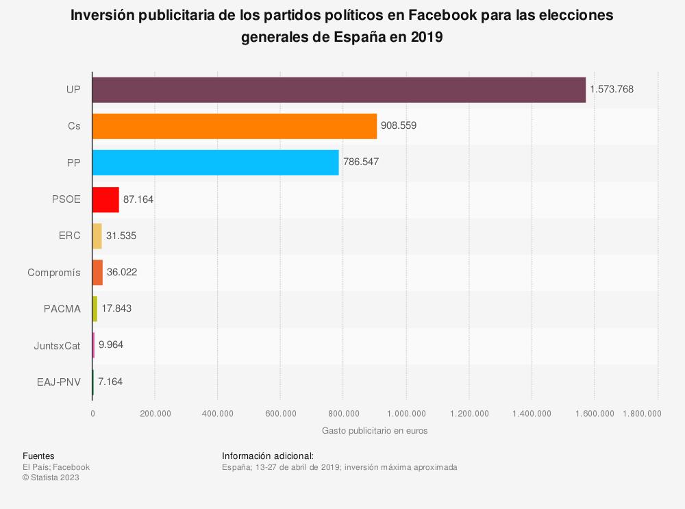 Estadística: Inversión publicitaria de los partidos políticos en Facebook para las elecciones generales de España en 2019 | Statista