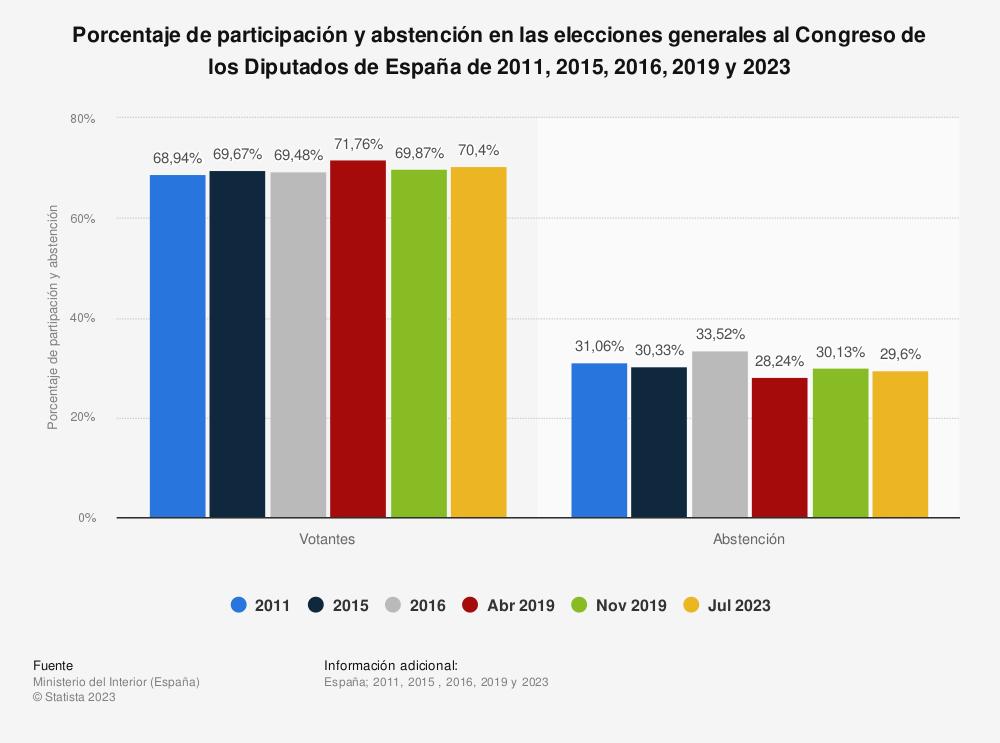 Estadística: Porcentaje de participación y abstención en las elecciones generales al Congreso de los Diputados de España de 2011, 2015, 2016 y 2019 | Statista