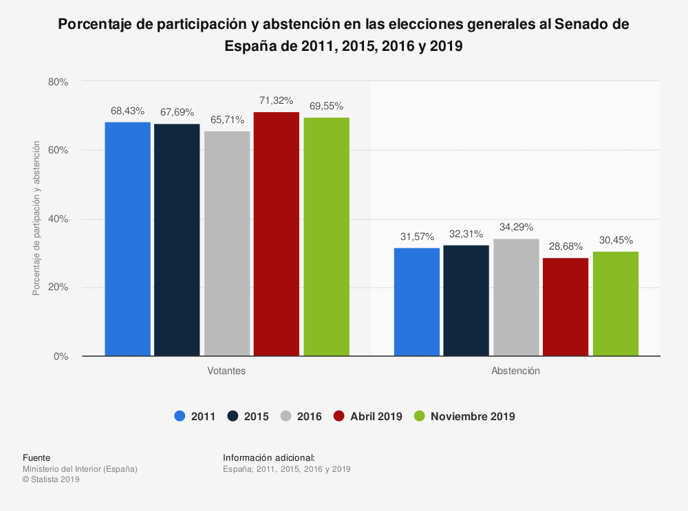 Estadística: Porcentaje de participación y abstención en las elecciones generales al Senado de España de 2011, 2015, 2016 y 2019 | Statista