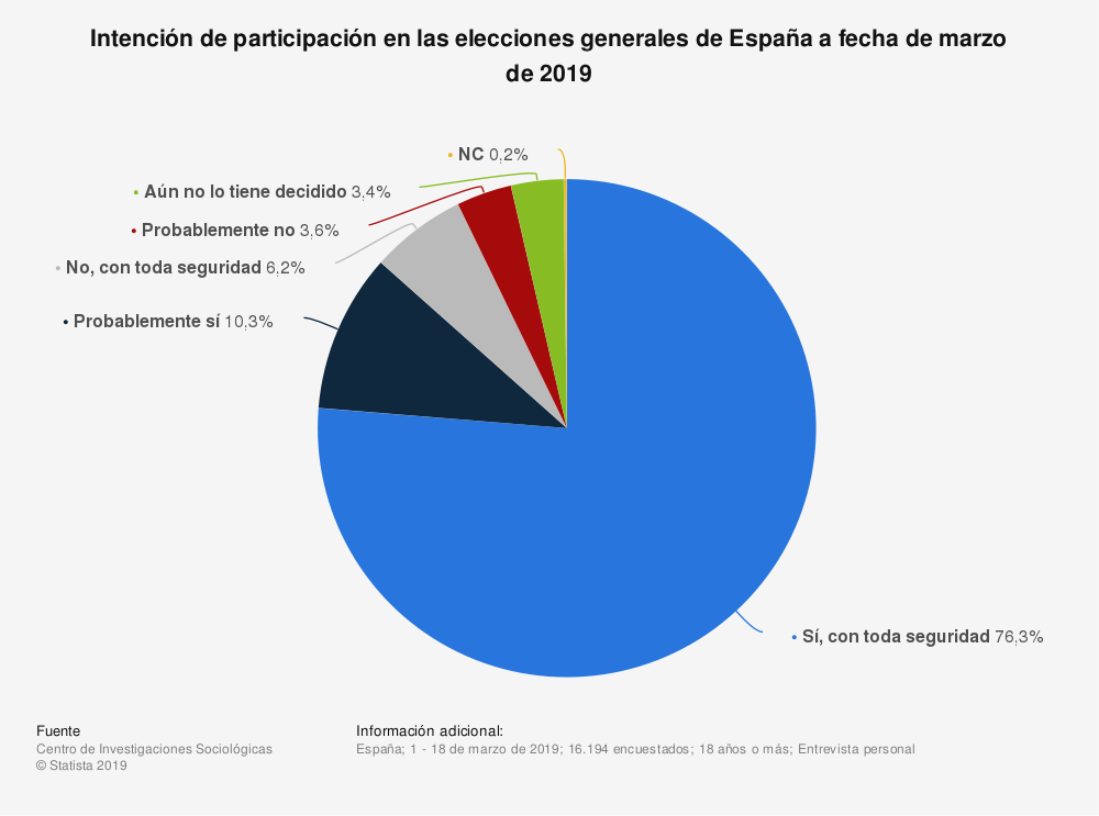 Estadística: Intención de participación en las elecciones generales de España a fecha de marzo de 2019 | Statista