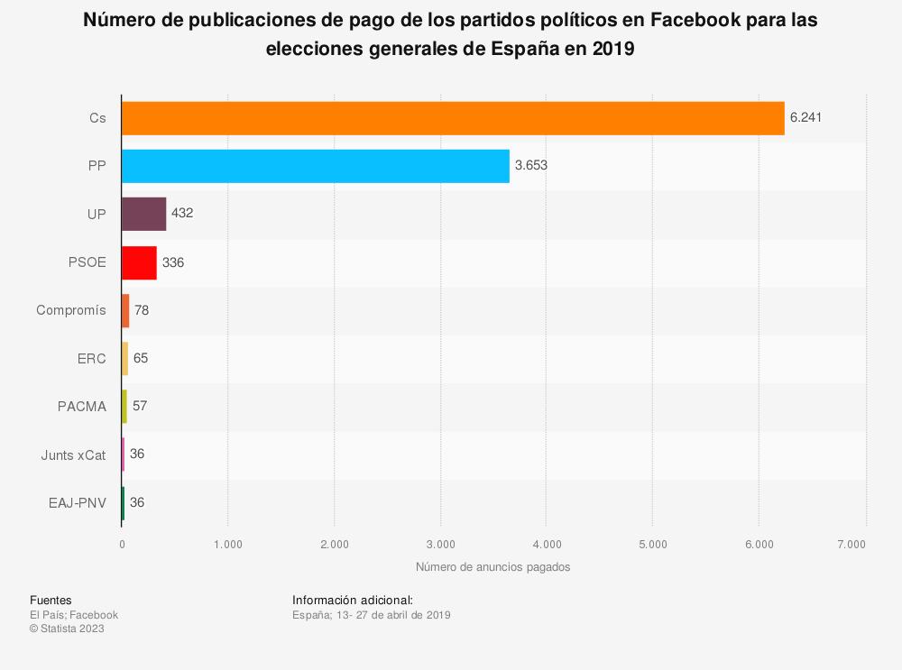 Estadística: Número de publicaciones de pago de los partidos políticos en Facebook para las elecciones generales de España en 2019 | Statista