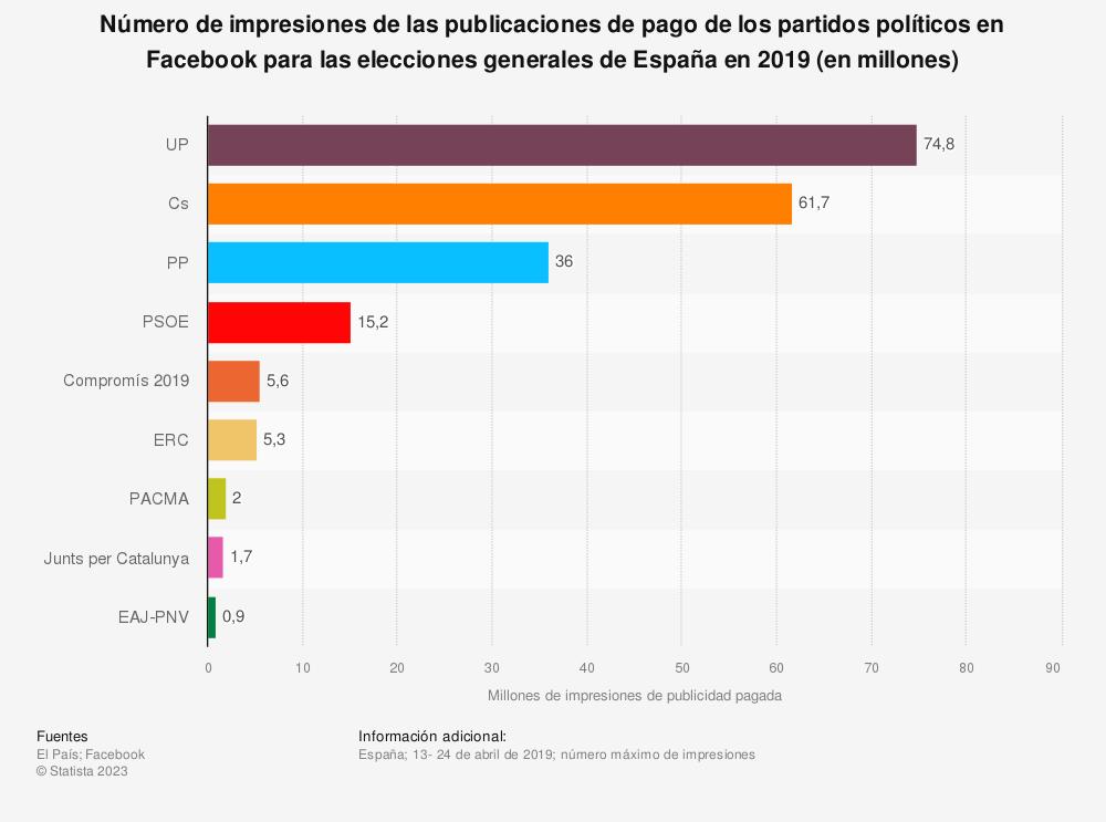 Estadística: Número de impresiones de las publicaciones de pago de los partidos políticos en Facebook para las elecciones generales de España en 2019 (en millones) | Statista